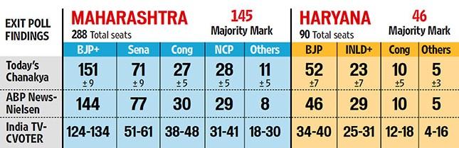 Maharastra exit polls 2014