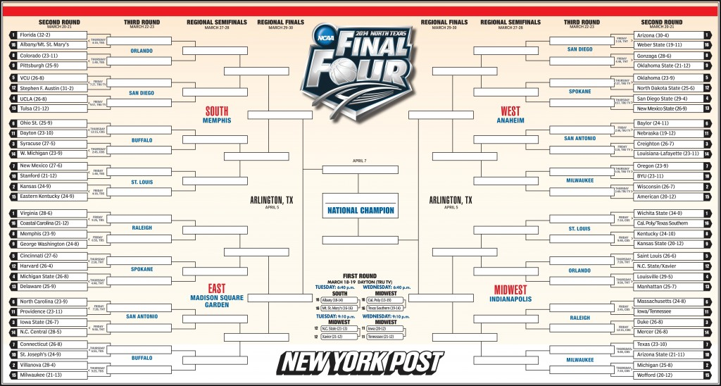What's your best picks for 2015 NCAA bracket