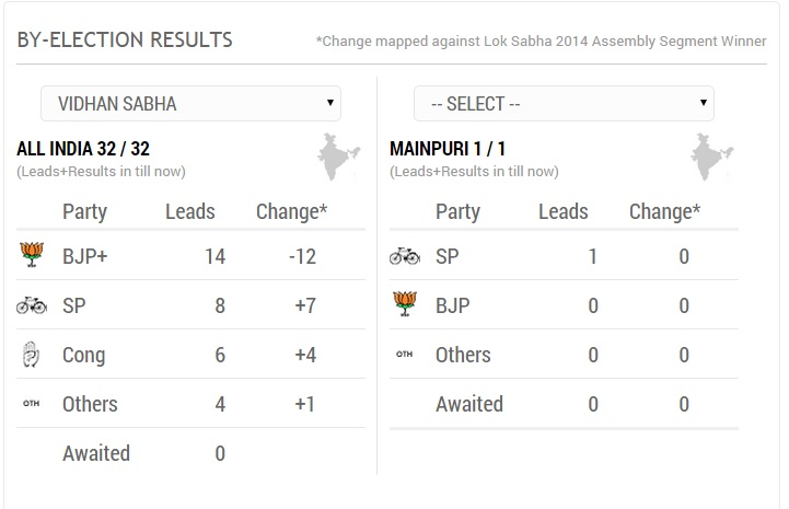 Indian By-poll Election Results 2014: Jolt To BJP In UP, Gujarat, Rajasthan