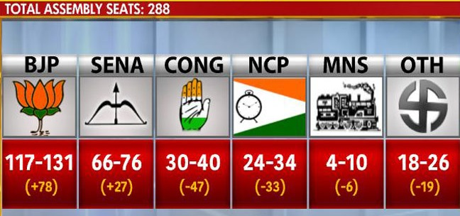 Maharashtra Election Results 2014: Exit Polls Predict BJP to Form Government
